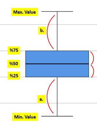Box Plot Kutu Grafiği İncelemesi