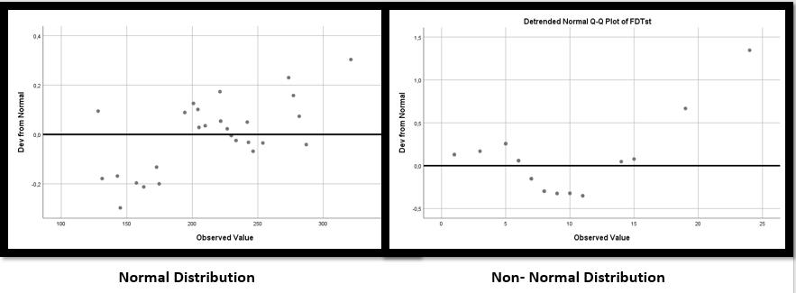 Detrended Q-Q Plot Grafiği