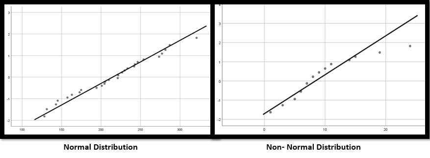 Q-Q Plot Grafiği