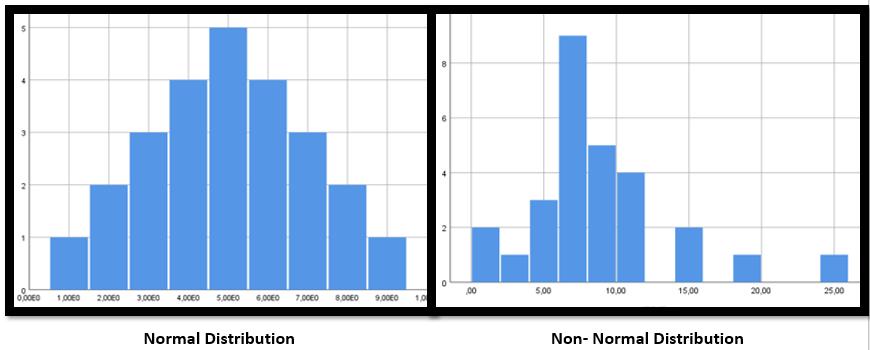 Normallik İncelemesinde Histogram Grafiği