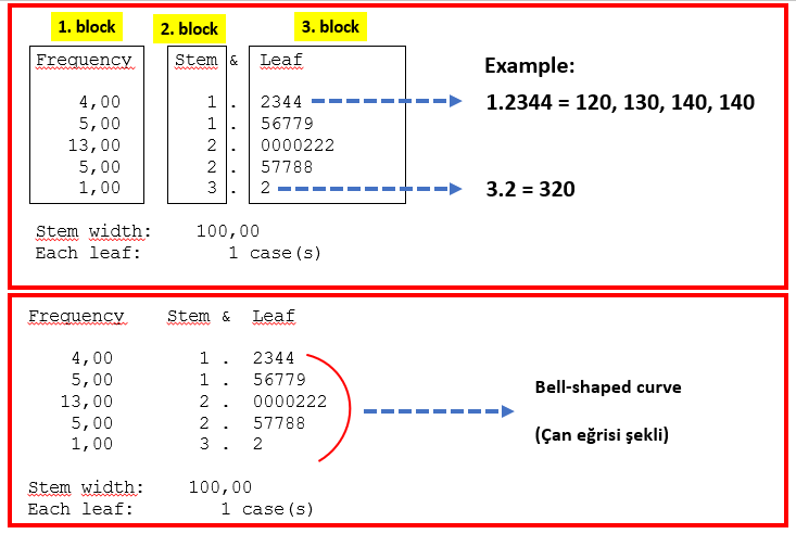 Stem and leaf Grafiği