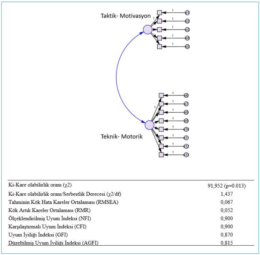 taekwondo - Şekil 1. Ölmez & Yüksek Taekwondo Kyorugi performans değerlendirme ölçeği modeli